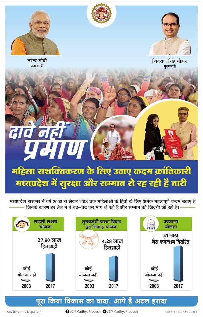 mpinfo, Madhya Pradesh Government, www.prativad.com, MP News, www.mpinfo.org
